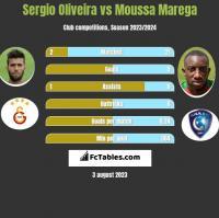 Sergio Oliveira vs Moussa Marega h2h player stats