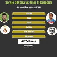 Sergio Oliveira vs Omar El Kaddouri h2h player stats