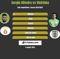 Sergio Oliveira vs Vieirinha h2h player stats