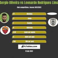 Sergio Oliveira vs Leonardo Rodrigues Lima h2h player stats