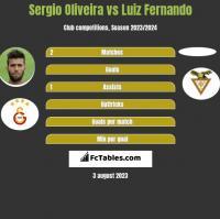 Sergio Oliveira vs Luiz Fernando h2h player stats