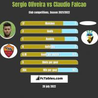 Sergio Oliveira vs Claudio Falcao h2h player stats