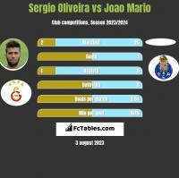 Sergio Oliveira vs Joao Mario h2h player stats