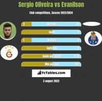 Sergio Oliveira vs Evanilson h2h player stats