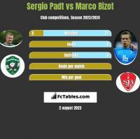 Sergio Padt vs Marco Bizot h2h player stats