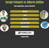 Sergio Pelegrin vs Alberto Guitian h2h player stats