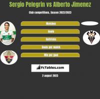 Sergio Pelegrin vs Alberto Jimenez h2h player stats
