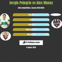 Sergio Pelegrin vs Alex Munoz h2h player stats