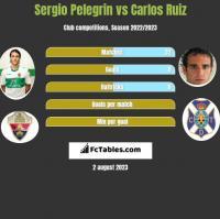 Sergio Pelegrin vs Carlos Ruiz h2h player stats