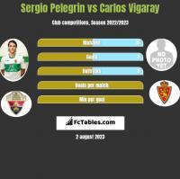 Sergio Pelegrin vs Carlos Vigaray h2h player stats
