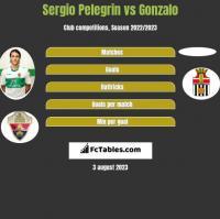 Sergio Pelegrin vs Gonzalo h2h player stats