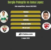 Sergio Pelegrin vs Isma Lopez h2h player stats