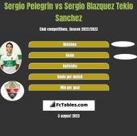 Sergio Pelegrin vs Sergio Blazquez Tekio Sanchez h2h player stats