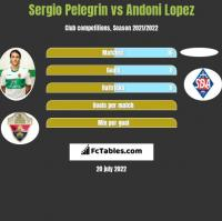 Sergio Pelegrin vs Andoni Lopez h2h player stats