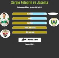 Sergio Pelegrin vs Josema h2h player stats