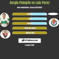 Sergio Pelegrin vs Luis Perez h2h player stats