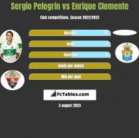 Sergio Pelegrin vs Enrique Clemente h2h player stats