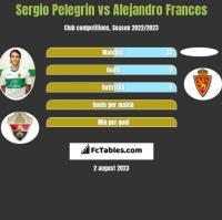 Sergio Pelegrin vs Alejandro Frances h2h player stats