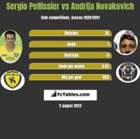 Sergio Pellissier vs Andrija Novakovich h2h player stats