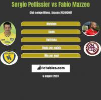 Sergio Pellissier vs Fabio Mazzeo h2h player stats