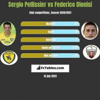 Sergio Pellissier vs Federico Dionisi h2h player stats