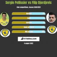 Sergio Pellissier vs Filip Djordjevic h2h player stats