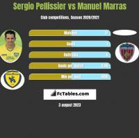 Sergio Pellissier vs Manuel Marras h2h player stats