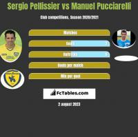 Sergio Pellissier vs Manuel Pucciarelli h2h player stats