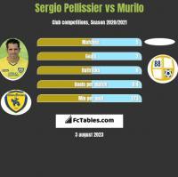 Sergio Pellissier vs Murilo h2h player stats