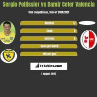 Sergio Pellissier vs Damir Ceter Valencia h2h player stats