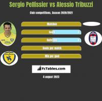 Sergio Pellissier vs Alessio Tribuzzi h2h player stats