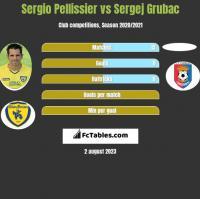 Sergio Pellissier vs Sergej Grubac h2h player stats