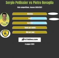 Sergio Pellissier vs Pietro Rovaglia h2h player stats