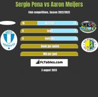 Sergio Pena vs Aaron Meijers h2h player stats