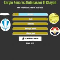 Sergio Pena vs Abdenasser El Khayati h2h player stats