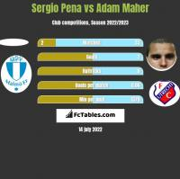 Sergio Pena vs Adam Maher h2h player stats