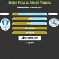 Sergio Pena vs George Thomas h2h player stats