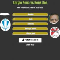 Sergio Pena vs Henk Bos h2h player stats