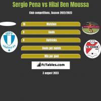 Sergio Pena vs Hilal Ben Moussa h2h player stats