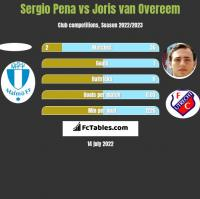 Sergio Pena vs Joris van Overeem h2h player stats
