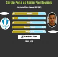 Sergio Pena vs Kerim Frei Koyunlu h2h player stats