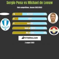 Sergio Pena vs Michael de Leeuw h2h player stats
