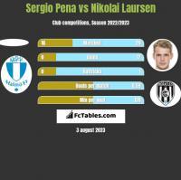 Sergio Pena vs Nikolai Laursen h2h player stats