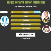 Sergio Pena vs Simon Gustafson h2h player stats
