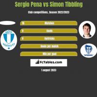 Sergio Pena vs Simon Tibbling h2h player stats