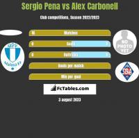 Sergio Pena vs Alex Carbonell h2h player stats