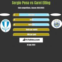 Sergio Pena vs Carel Eiting h2h player stats
