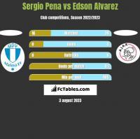 Sergio Pena vs Edson Alvarez h2h player stats
