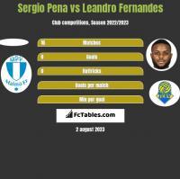 Sergio Pena vs Leandro Fernandes h2h player stats