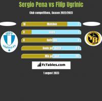Sergio Pena vs Filip Ugrinic h2h player stats